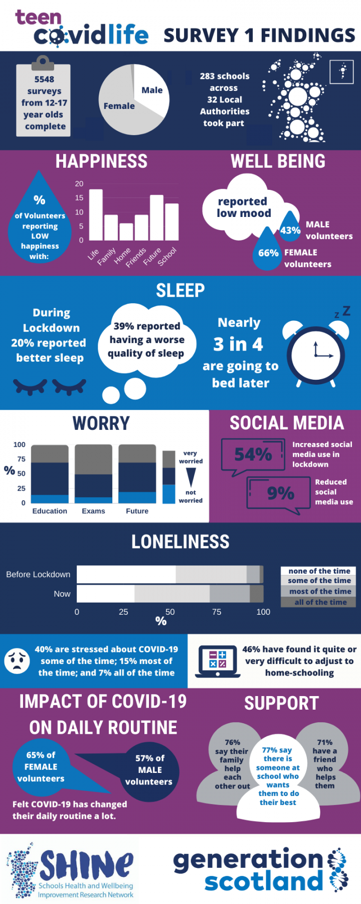 TeenCovidLife survey results: Loneliness in young people increased during lockdown